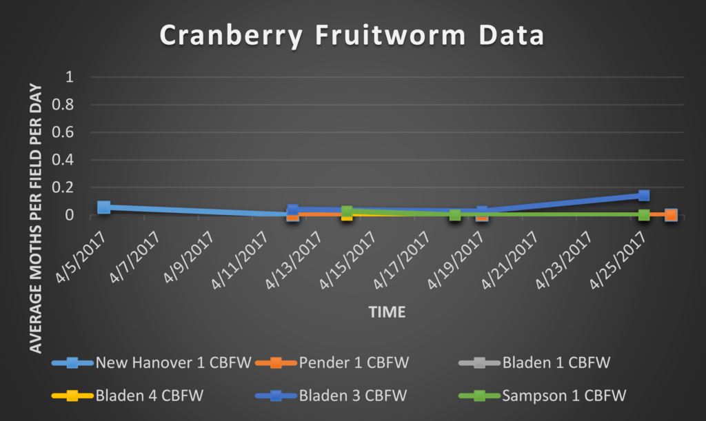 Cranberry Fruitworm trap data 4/28/17