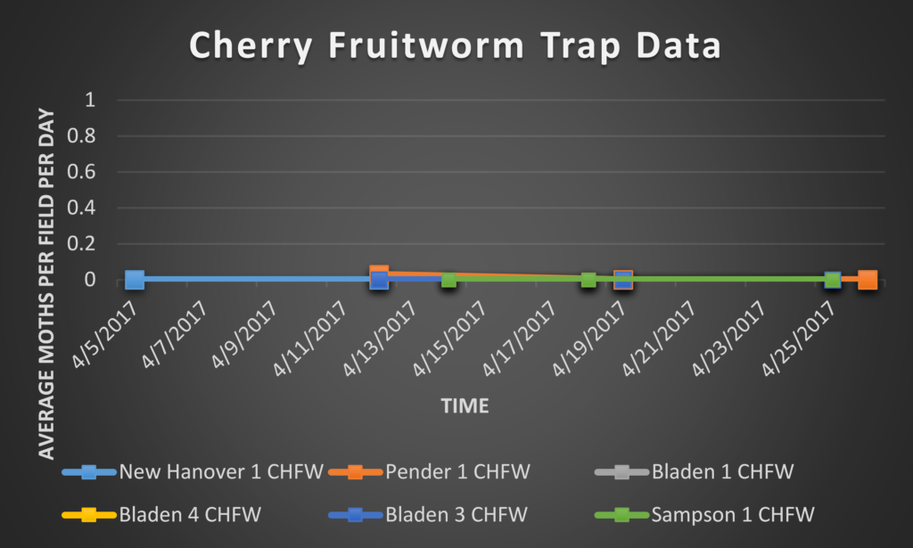 Cherry Fruitworm trap data 4/28/17