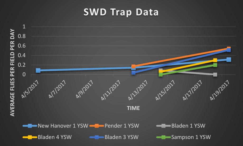 Spotted Wing Drosophila trap data 4/21/17