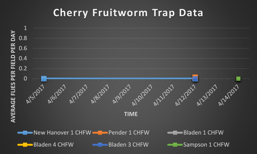 Cherry Fruitworm trap data 4/14/17