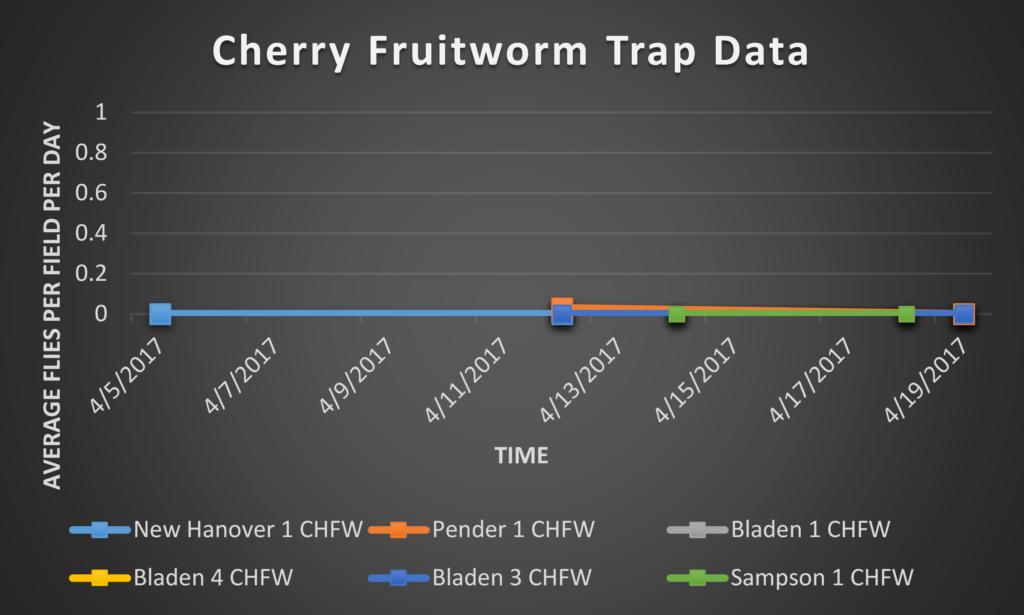 Cherry Fruitworm trap data 4/21/17