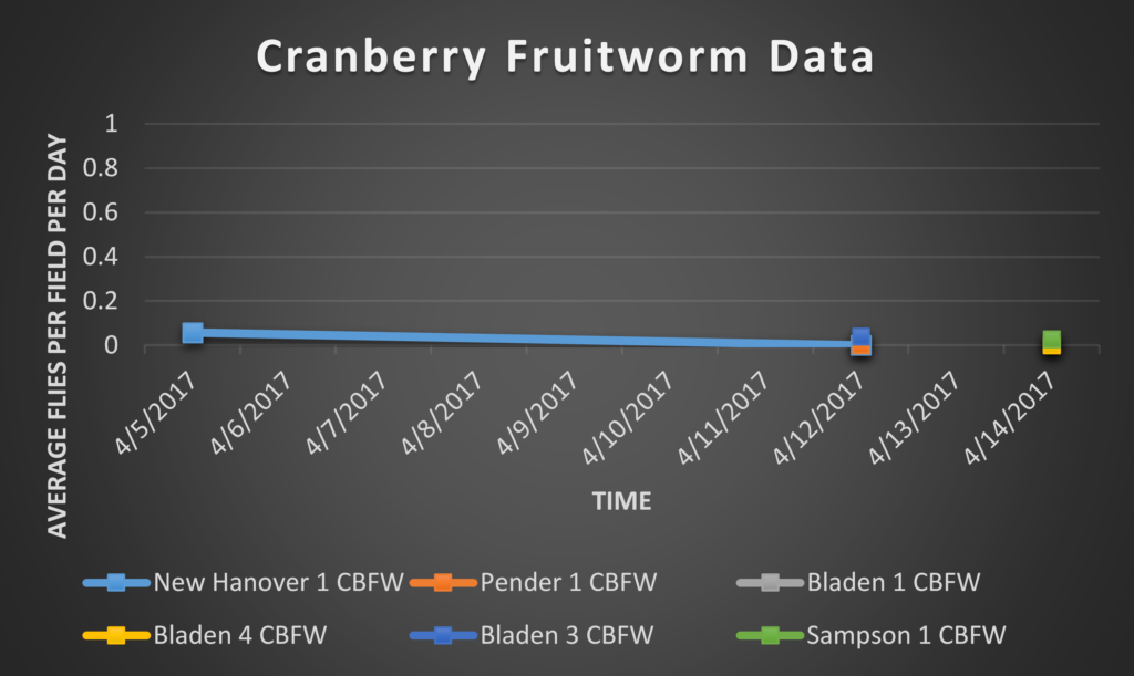 Cranberry Fruitworm data 4/14/17
