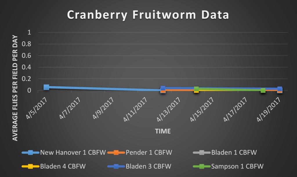 Cranberry Fruitworm data 4/21/17