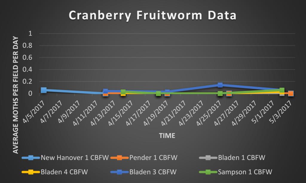Cranberry Fruitworm data 5/5/17