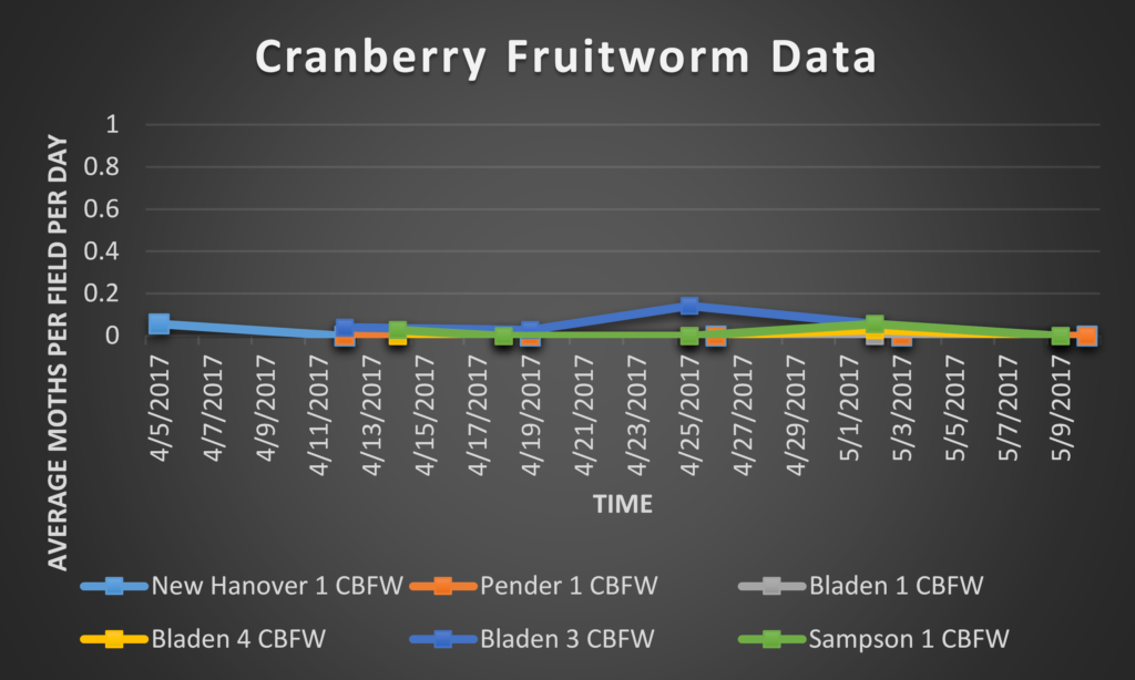 Cranberry Fruitworm data 5/12/17