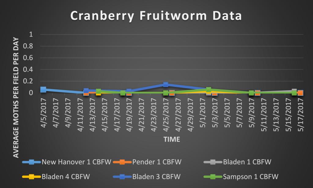 Cranberry Fruitworm data 5/19/17