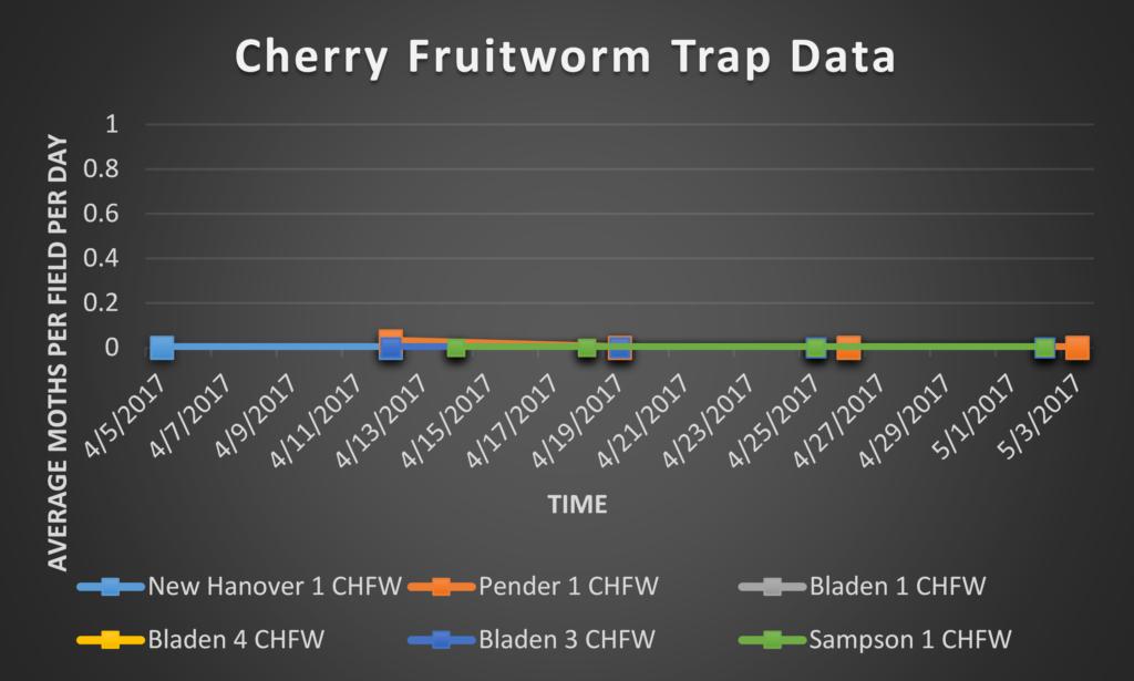 Cherry Fruitworm trap data 5/5/17