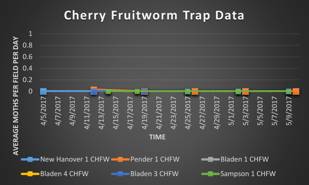 Cherry Fruitworm trap data 5/12/17