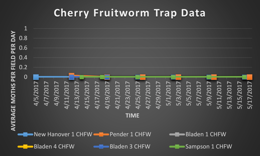 Cherry Fruitworm trap data 5/19/17