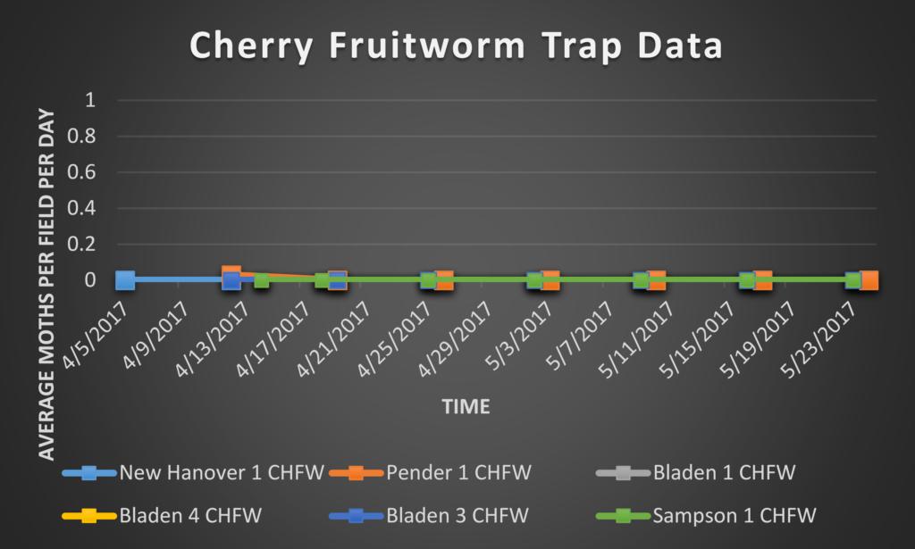 Cherry Fruitworm trap data 5/26/17
