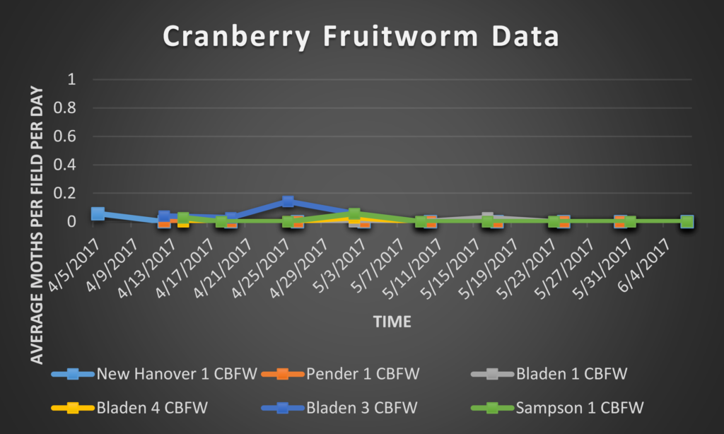 Cranberry fruitworm trap data 6/16/17