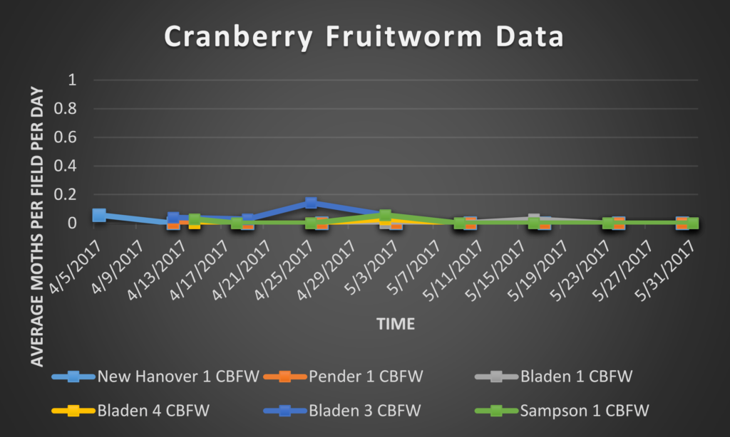 Cranberry Fruitworm data 6/2/17