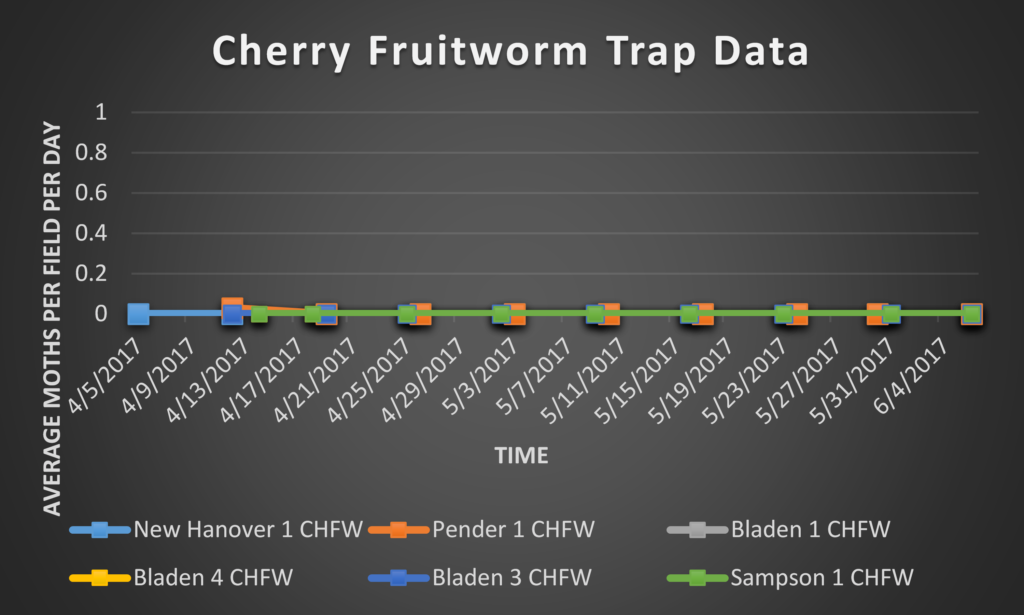 Cherry Fruitworm trap data 6/16/17