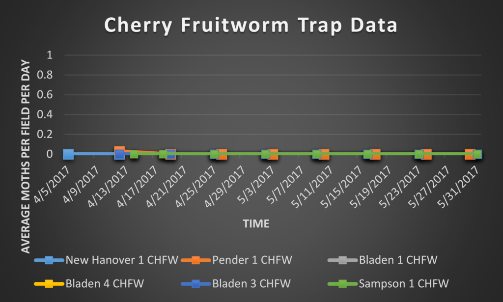Cherry Fruitworm trap data 6/2/17