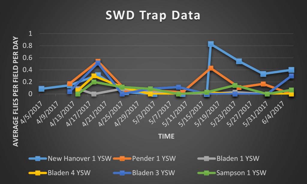Spotted Wing Drosophila trap data 6/9/17
